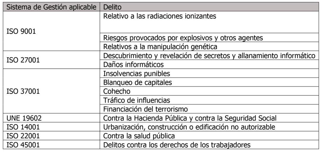 ISO-19600-Y-LAS-SINERGIAS-CON-OTROS-SISTEMAS-DE-GESTIÓN-1-5-2