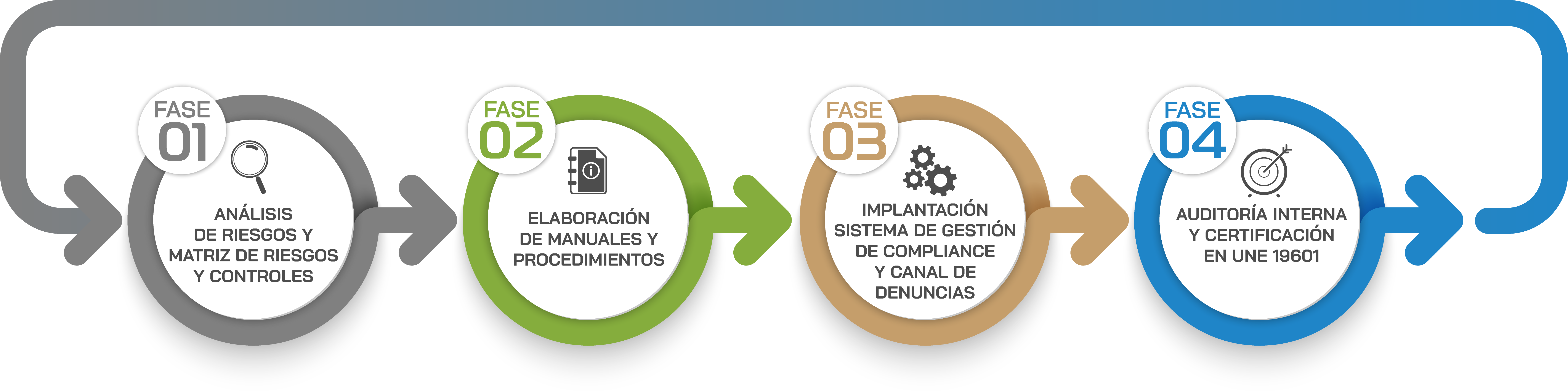 Fases del compliance